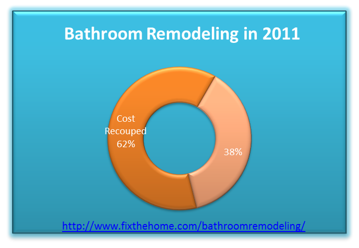 bathroom remodel value graph