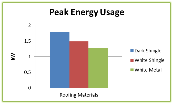 roof replacement energy savings